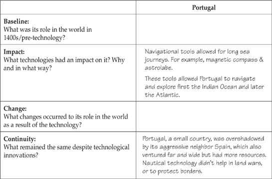 portugal exploration essay The age of exploration essay sample 1  from 1450-1815 spain and portugal, then holland, france and britain gained colonies in africa, americas and asia.